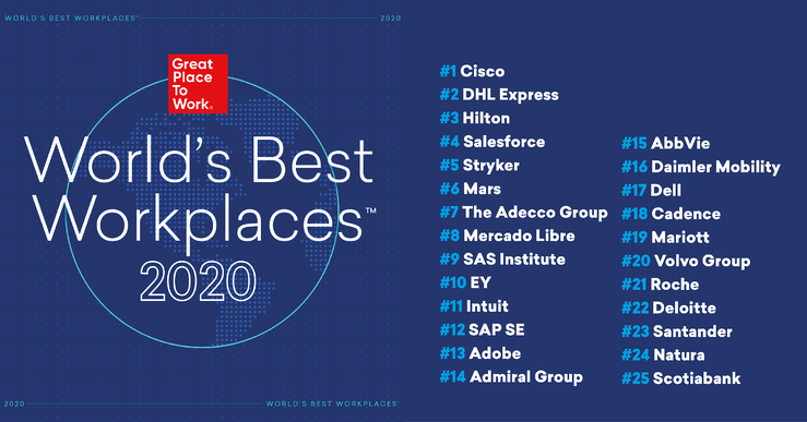 Worlds Best Workplaces overview