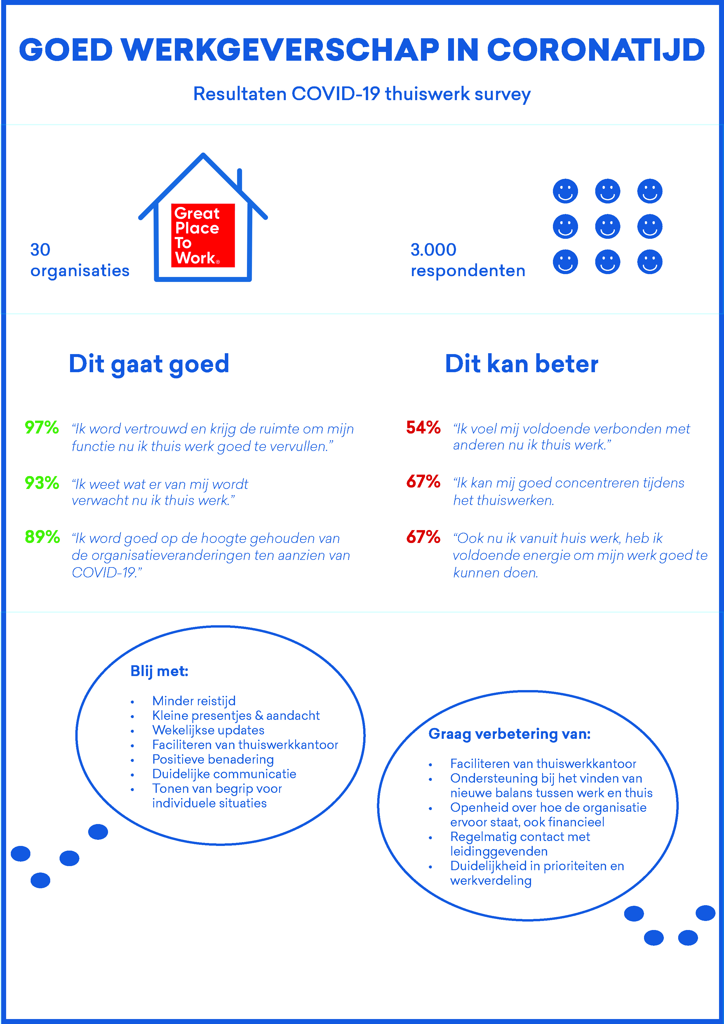 Infographic COVID-19 thuiswerk survey resultaten_Great Place To Work